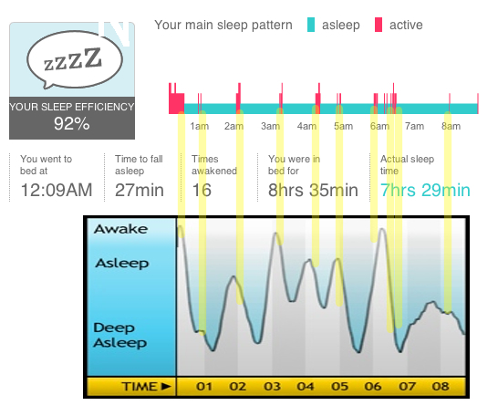 Fitbit vs Sleep Cycle app (iPhone accelerometer based) for